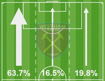 West Ham United attacked down the left flank nearly two-thirds of the time