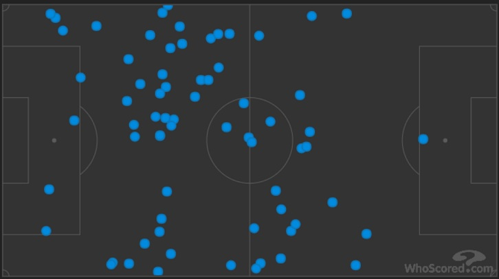Manu and Marko's combined pass map illustrates their huge influence at Huddersfield