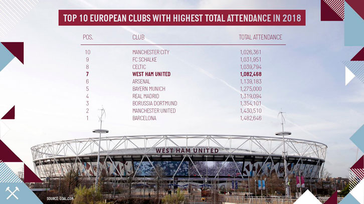 Total attendance 2018