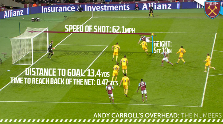 Andy Carroll overhead kick infographic