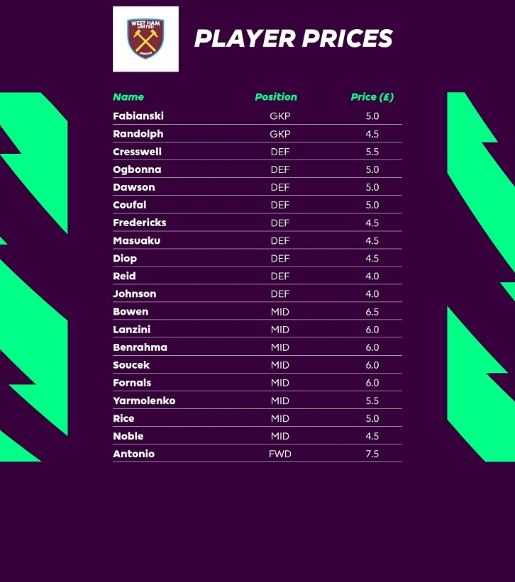 2021/22 Fantasy Premier League player prices