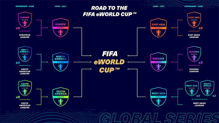 Road to the eFIFA World Cup 2021